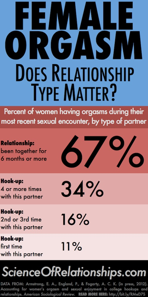 science of relationships orgasm infographic 1