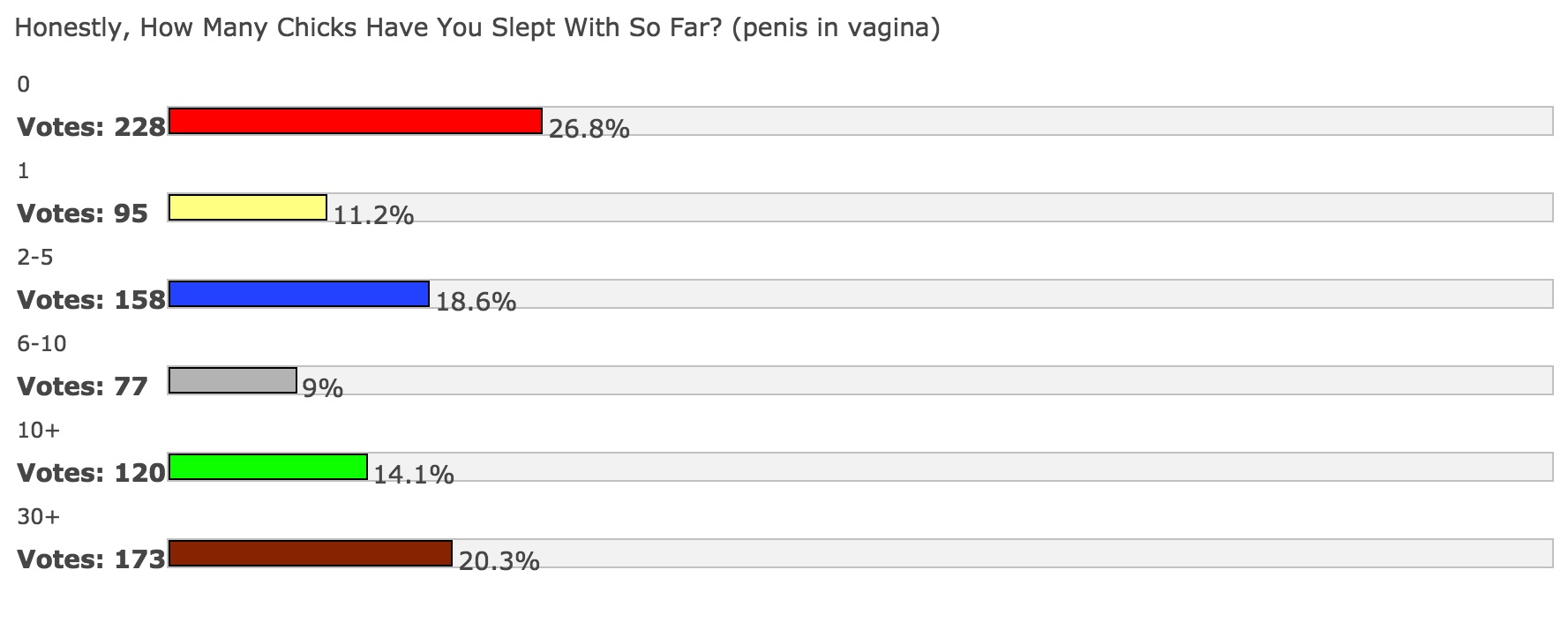 Age poll on losing your virginity