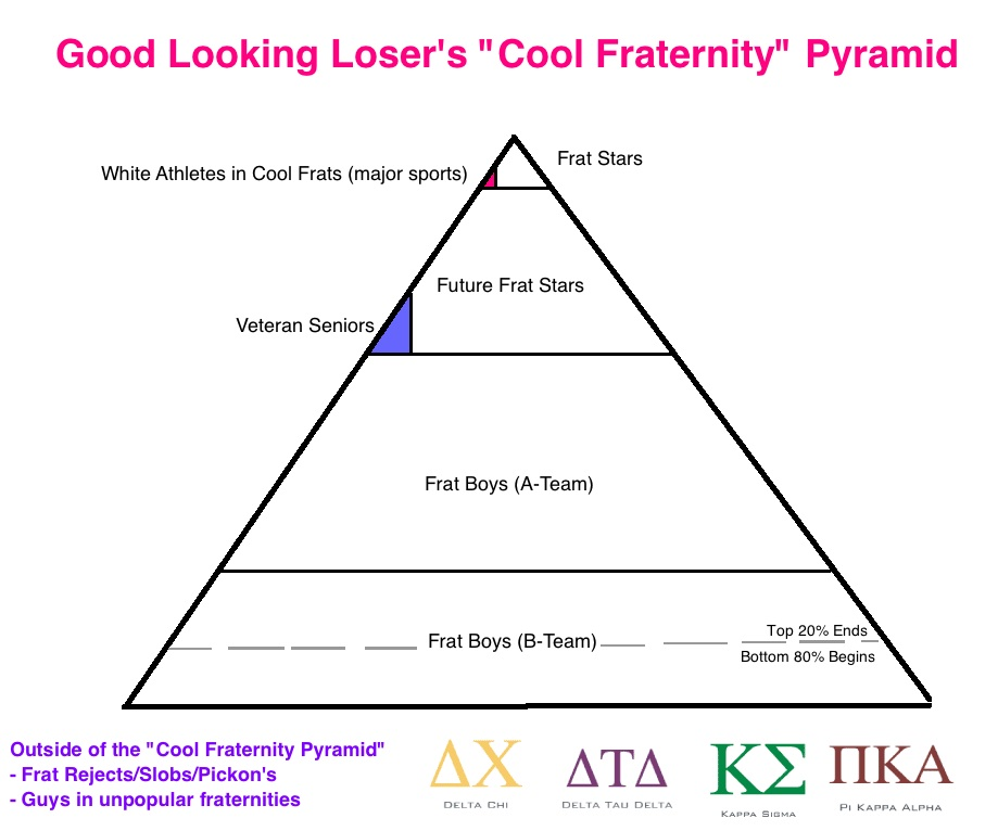 Greek Life Pyramid
